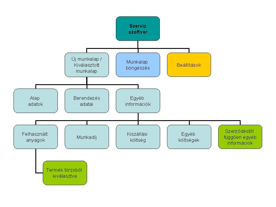 Szerviz program folyamatábra